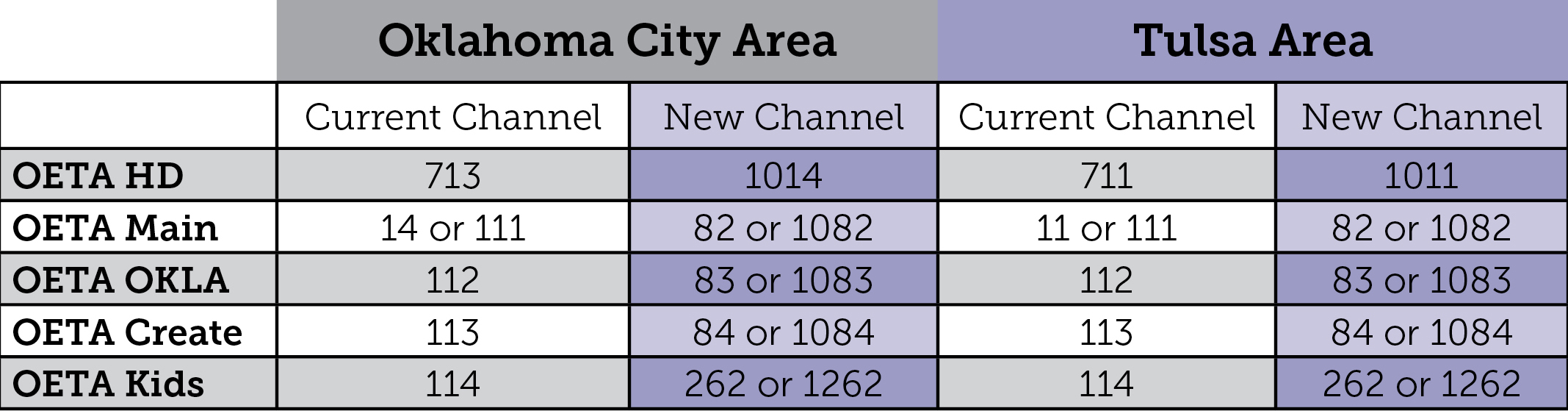 OETA Cox Channel Changes