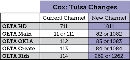 Important Changes coming to Tulsa Cox Customers
