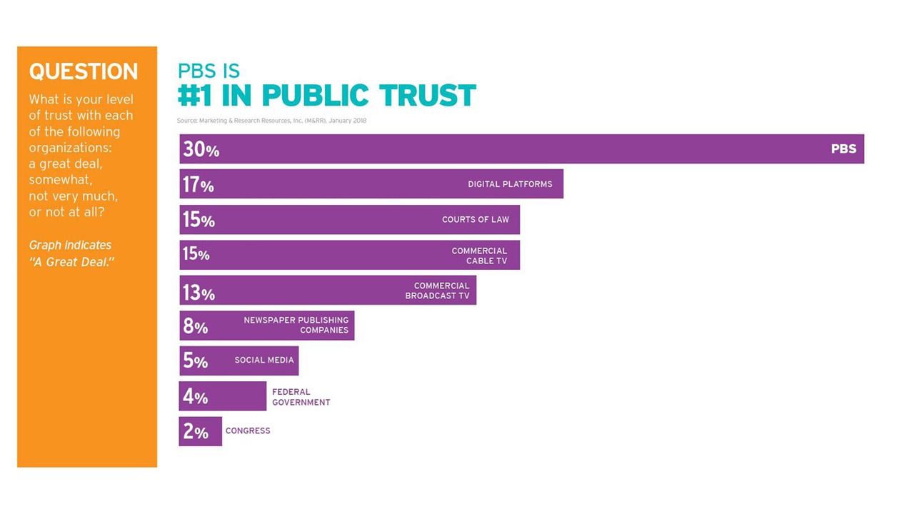 Americans Rate PBS and its Member Stations Most Trusted Institution