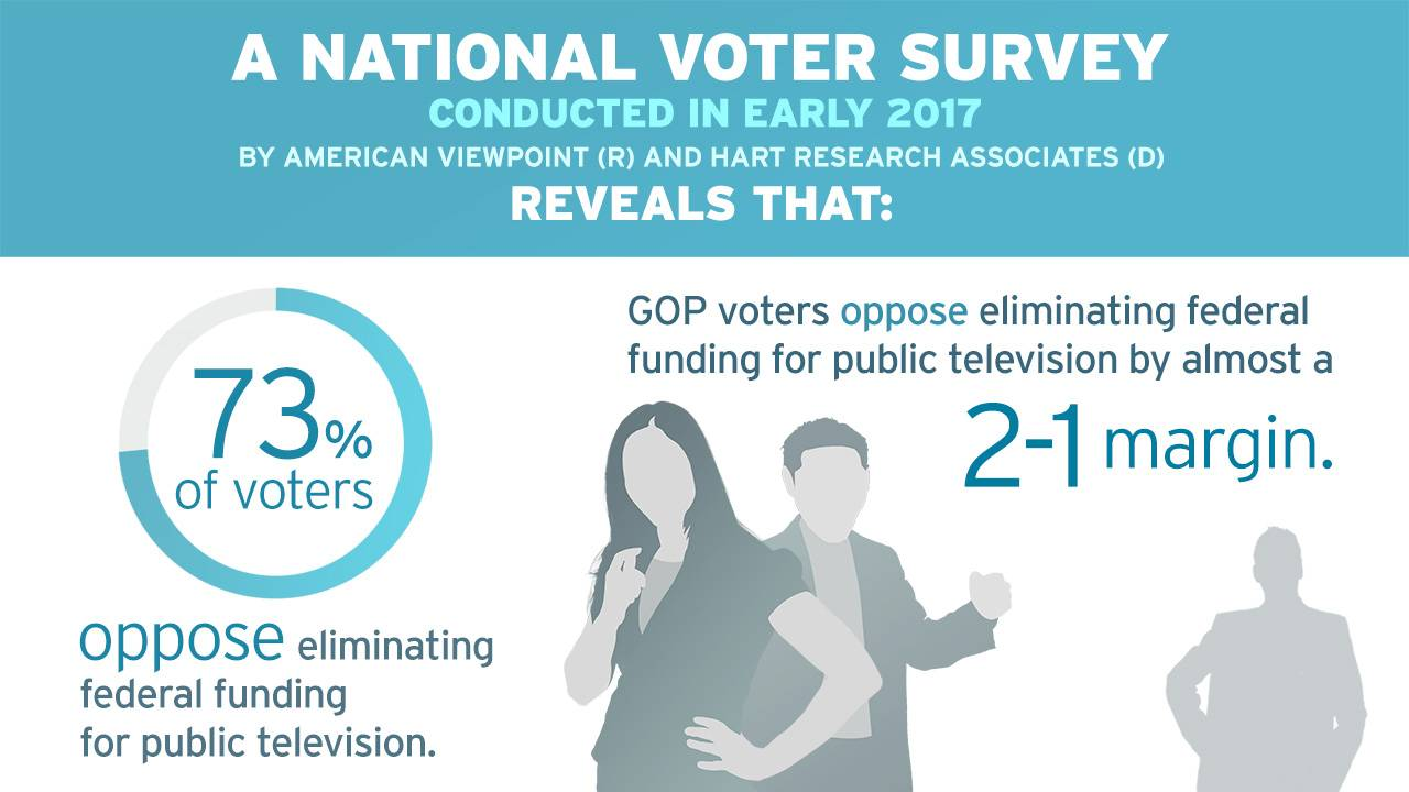National Survey Shows 73% of Voters – Including Most Republicans – Oppose Eliminating Federal Funding for Public Television