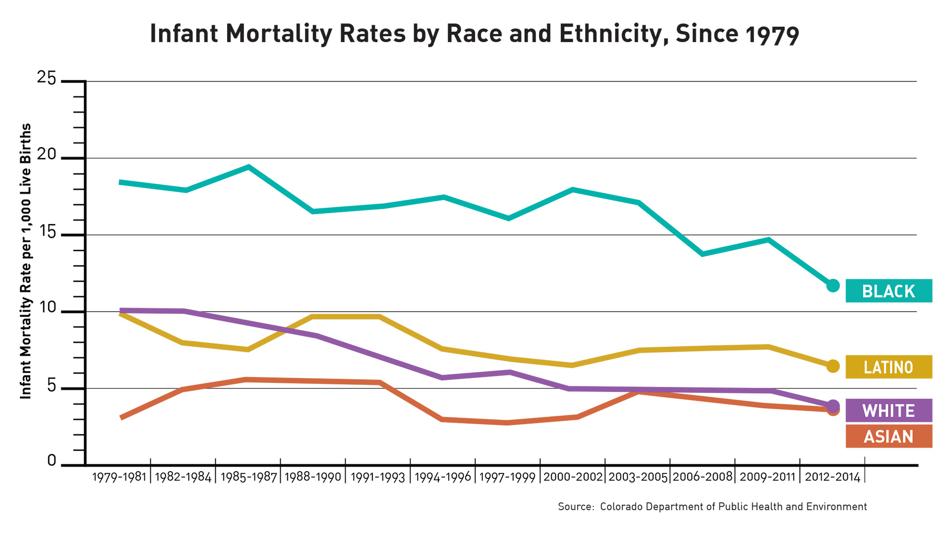Infant Mortality Rate for Race and Ethnicity
