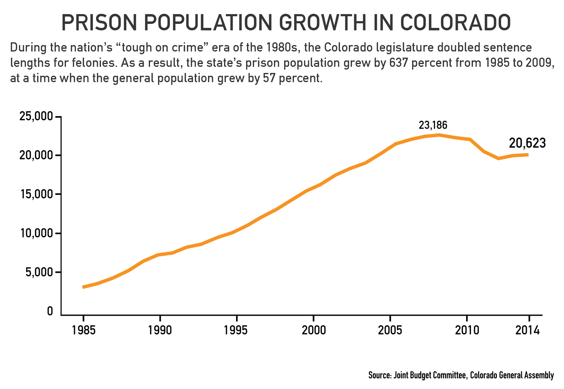 The growing prison population essay
