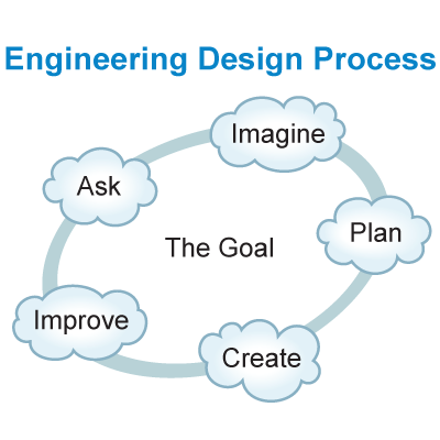 A graphic image design representing the engineering design process